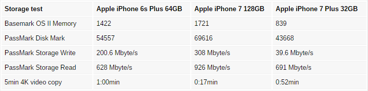 iPhone7 Plusの32GBモデルにハズレがあるかもしれない!?書き込み速度が極端に遅い!