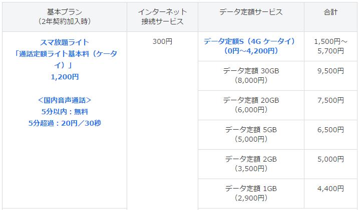 ソフトバンク 「ガラケー」向けの新料金プランを発表!