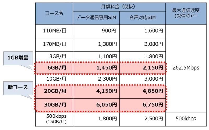 OCN モバイル ONE 新料金プラン「20GB/月コース」と「20GB/月コース」を発表!