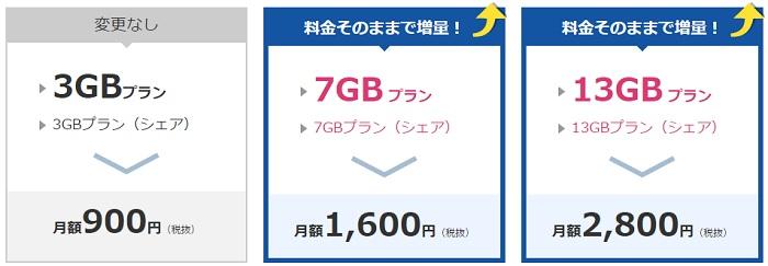 NifMo 5GBプランを7GBに、10GBプランを13GBに増量を発表!