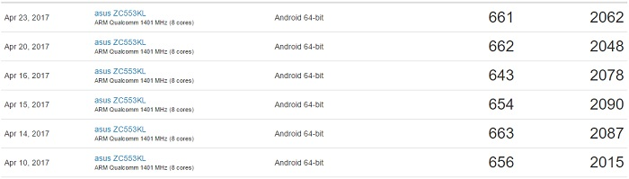 ZenFone 3 Max ZC553KLのベンチマークスコア