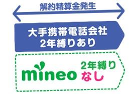 mineo(マイネオ) 2017年夏スマホ おすすめ機種比較ランキング