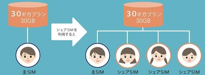 BIGLOBE SIMの評価と評判!メリットとデメリットを徹底解説!