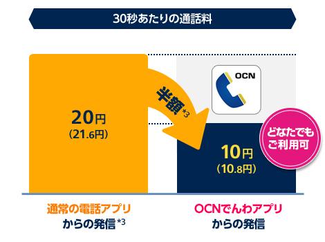 OCN モバイル ONEの評判・メリットとデメリットを徹底解説!