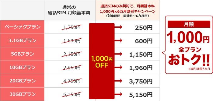 楽天モバイル 1,000円×6ヵ月の割引キャンペーンを発表!