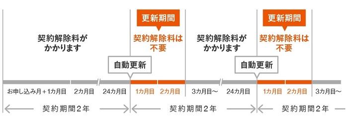 au 2年契約(誰でも割/ライト)・スマイルハート割引の仕組みをわかりやすく解説