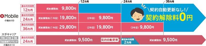 楽天モバイル 新料金プラン「スーパーホーダイ」をわかりやすく解説!