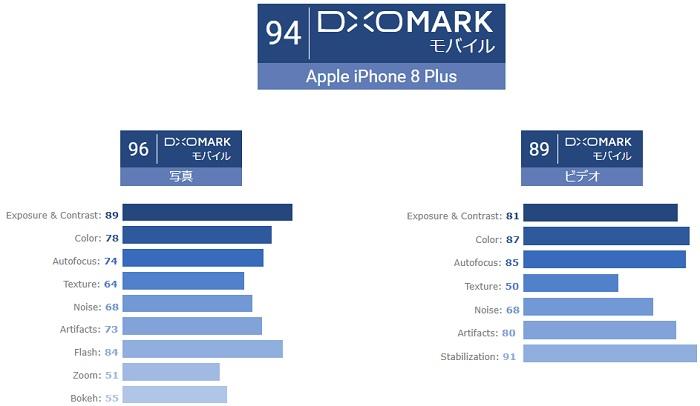 「iPhone 8」のカメラ性能は最高!カメラ性能の評価サイトで最高得点に