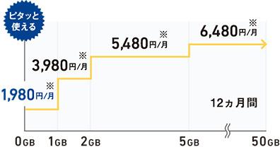 ソフトバンクの新料金プラン「ウルトラギガモンスター+(プラス)」をわかりやすく解説!