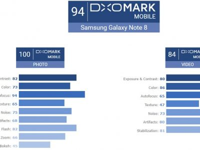 「Galaxy Note 8」のカメラ性能は「iPhone8 Plus」と並び高評価!カメラ性能の評価サイトで最高得点に