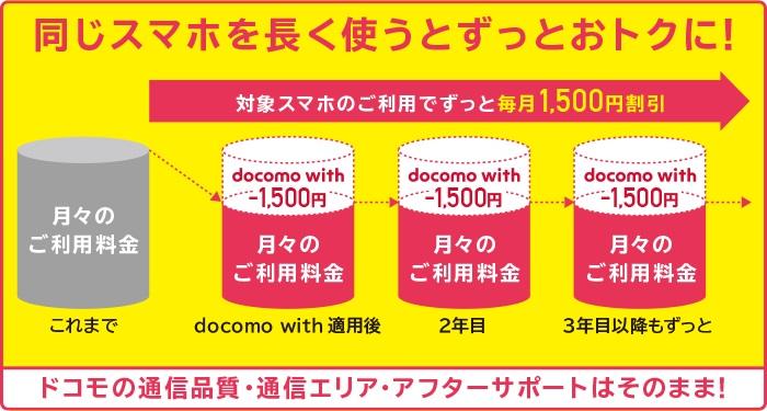 ドコモ 新料金プラン「docomo with」を解説!ずっと1,500円割引で月額280円から利用可能