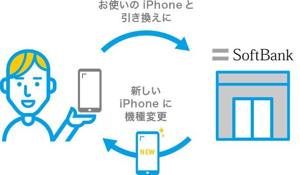 48回払いの「半額サポート for iPhone/Android」はお得?デメリットと注意点を解説
