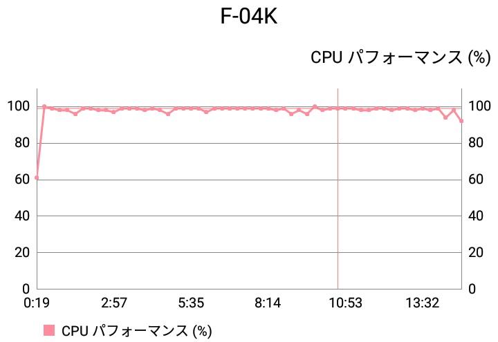 【実機検証】「arrows Be F-04K」のAntutuベンチマークスコアと発熱テスト