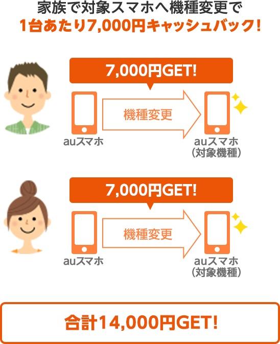 au「家族ナツ得キャンペーン」で一人につき7,000円キャッシュバック!