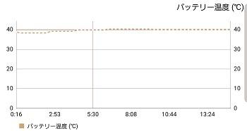Galaxy S10のバッテリー温度
