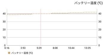 Galaxy S10+のバッテリー温度