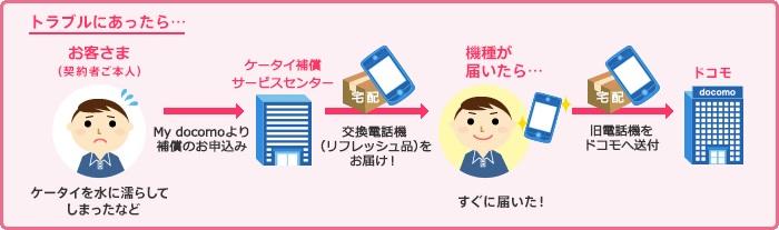 ドコモ「ケータイ補償サービス」は必要?iPhoneやスマホの画面が割れた時はいくらかかるのか