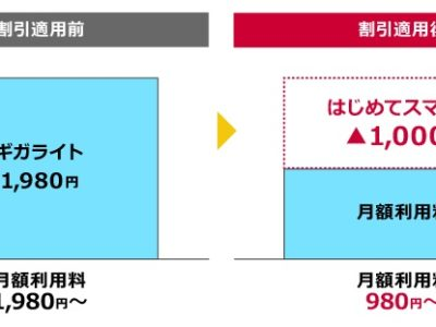 ドコモ「はじめてスマホ割」なら月額980円で利用可能!適用条件と申し込み方法を解説