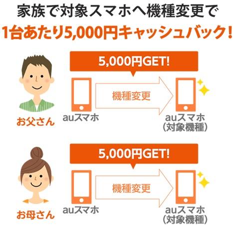 au「家族夏トク2019」で一人につき5,000円キャッシュバック!適用条件と申し込み方法を解説