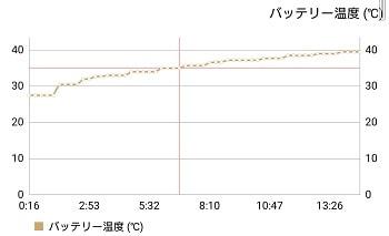 Xperia Ace SO-02Lの発熱テスト
